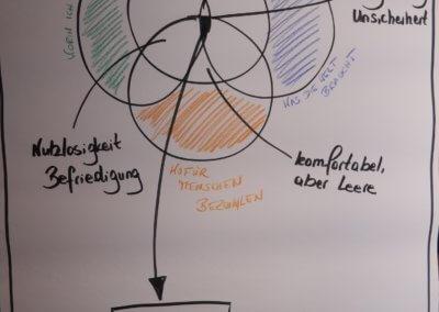 Veränderungsmanagement beim Gründer- und UnternehmerTreff GUT Herdecke im März